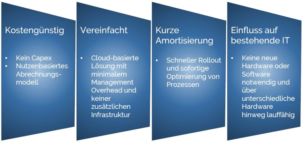 Illustration der Software as a Service Komponente